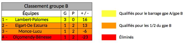 Tableau du Championnat de France Elite pro de pelote basque par équipes Groupe B